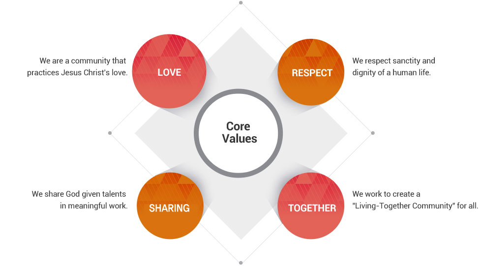 Core Values is LOVE(We are a community that practices Jesus Christ's love.), RESPECT(We respect sanctity and dignity of a human life), SHARIN(We share God given talents in meaningful work.), TOGETHER(We work to create a Living-Together Community for all.)